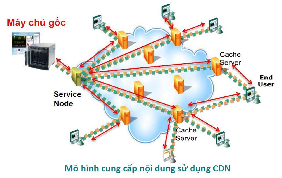 Tìm hiểu về Mạng phân phối nội dung CDN của Viettel IDC