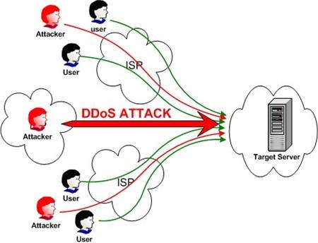86% các cuộc tấn công DDOS sử dụng nhiều loại hình tấn công