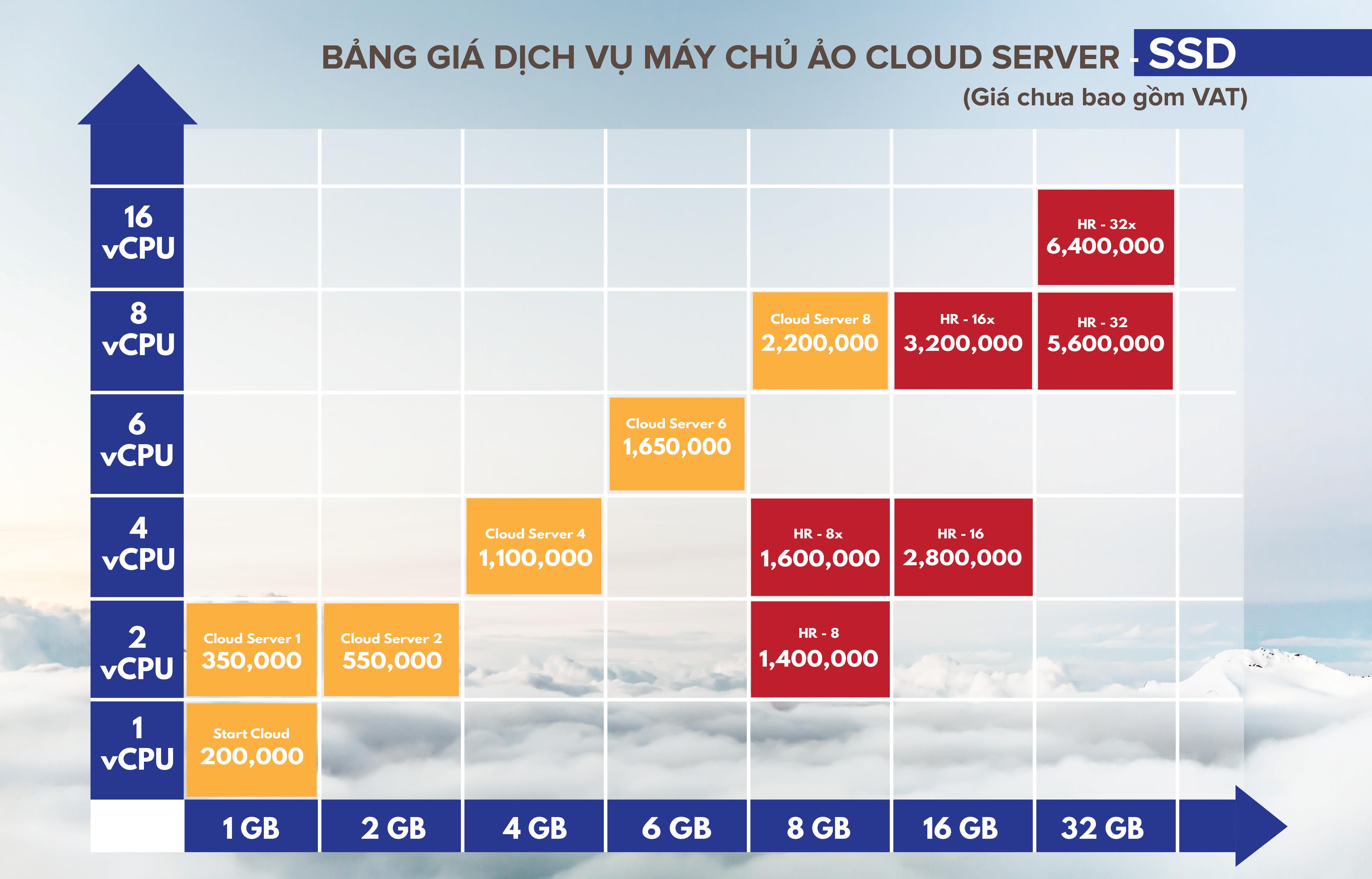 Bảng giá dịch vụ máy chủ ảo Cloud Server SSD