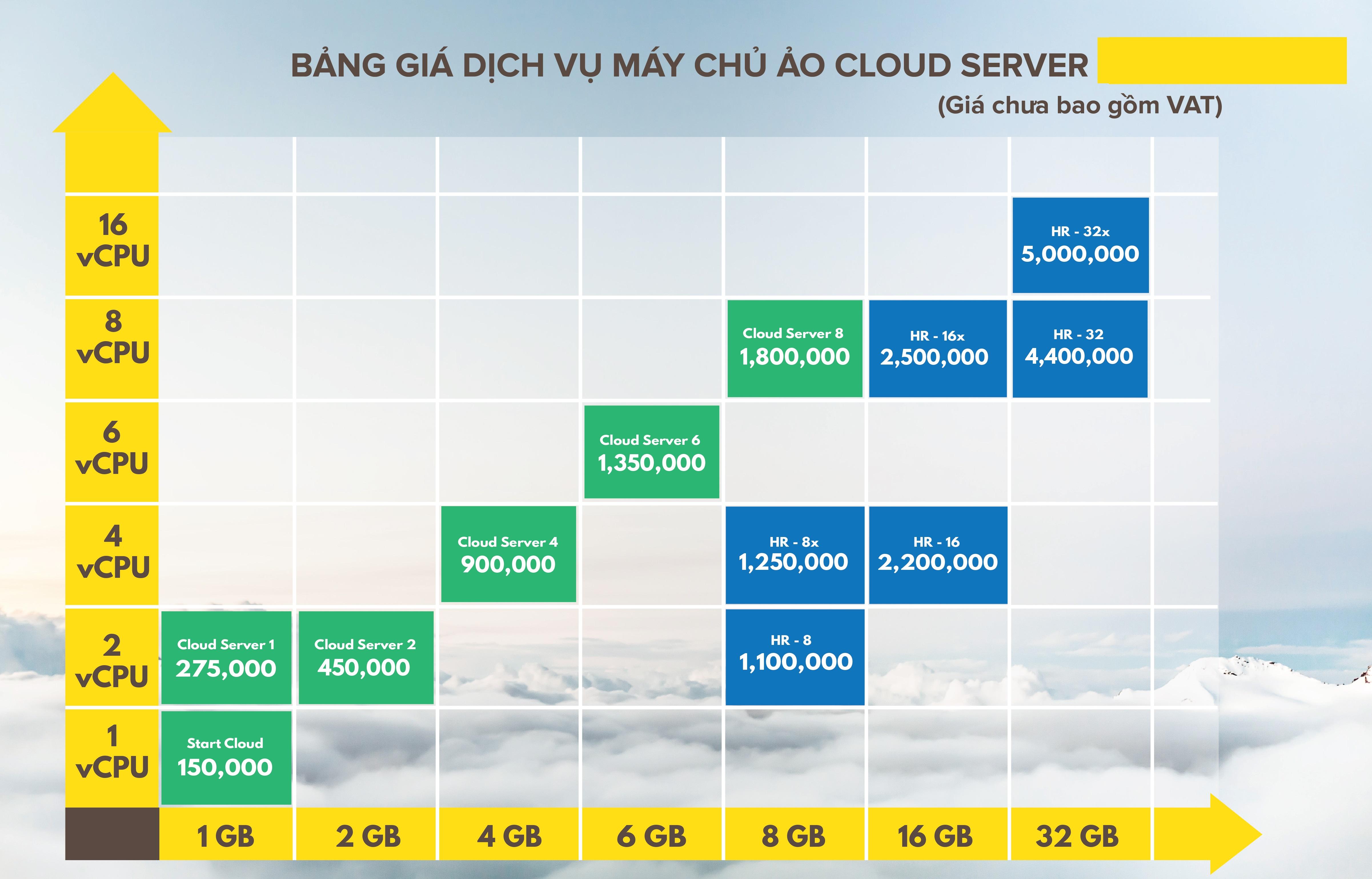 Bảng giá dịch vụ máy chủ ảo Cloud Server