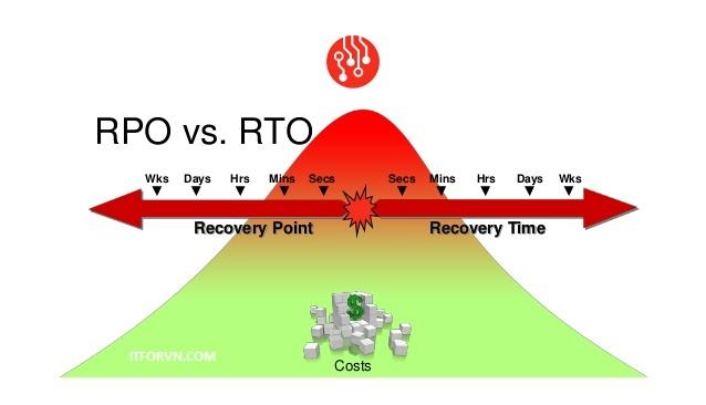 Tìm hiểu về RTO và RPO - 2 khái niệm cần nắm khi triển khai backup